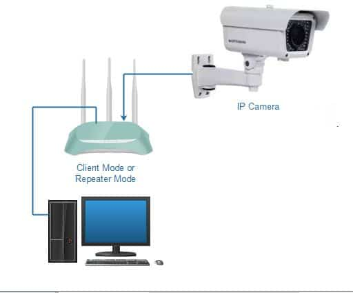 set up one IP camera as a wireless web cam