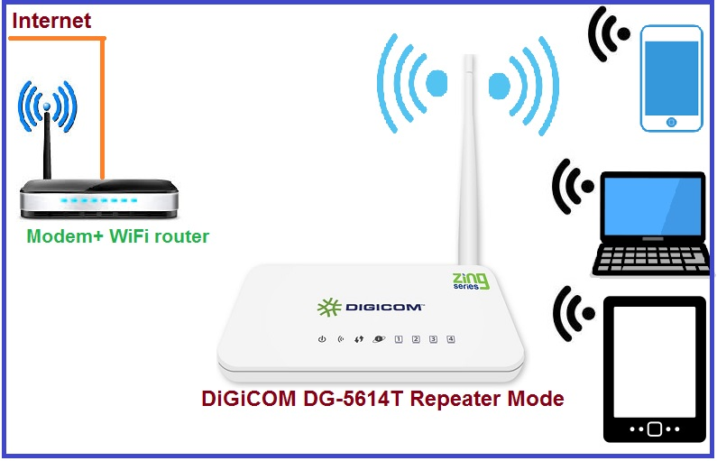 setup Digicom WiFi router As repeater mode